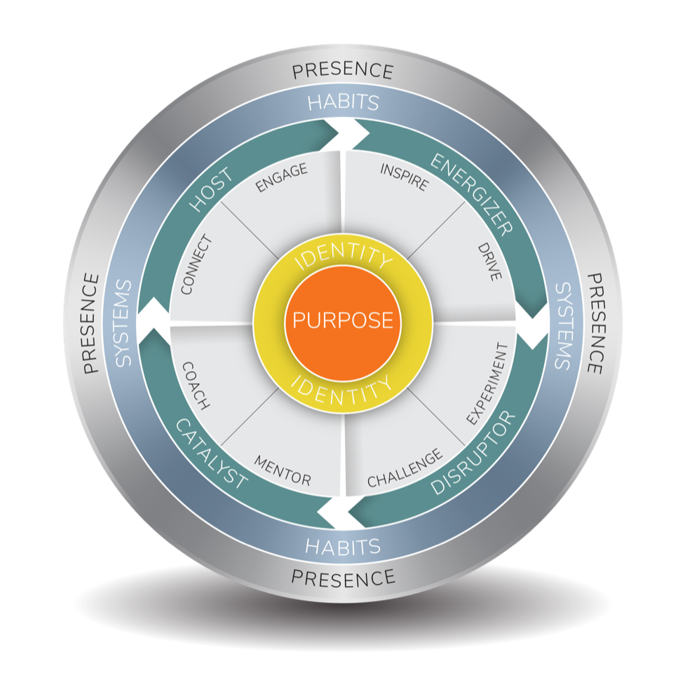 The Pi2 model – help your leaders thrive